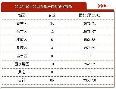 10月29日南宁市商品房签约286套 存量房66套