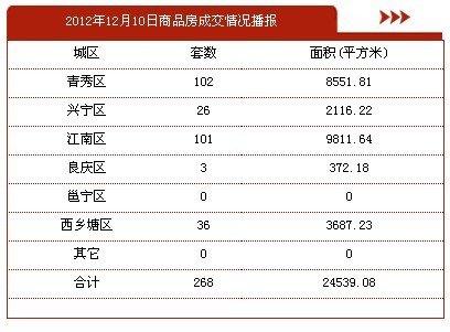 12月10日南宁市商品房签约268套 存量房45套