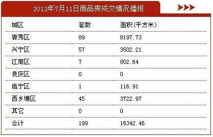 7月11日南宁市商品房签约199套 存量房58套