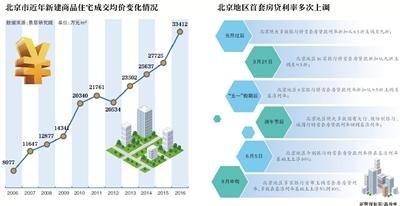 北京部分二手房房价每平米8万跌至6万 燕郊几乎腰斩