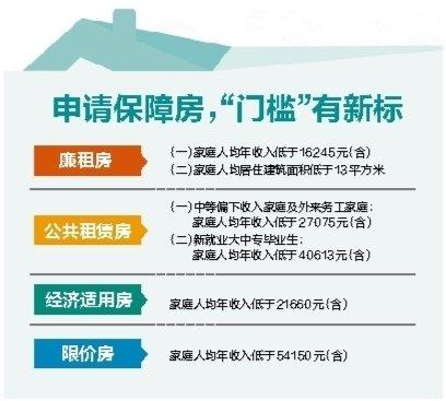 公务员住房标准_南宁人均住房标准
