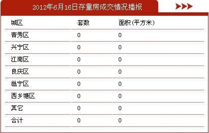 6月16日南宁市商品房签约49套 存量房0套
