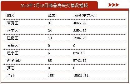 7月18日南宁市商品房签约155套 存量房43套