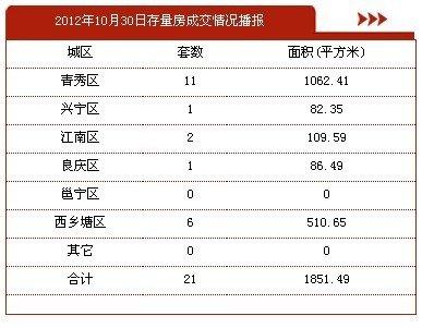 10月30日南宁市商品房签约231套 存量房21套