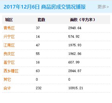 2017年12月06日商品房签约232套存量房交易108套