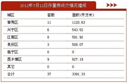7月12日南宁市商品房签约207套 存量房37套