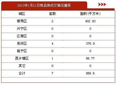 1月21日南宁市商品房签约7套 存量房0套