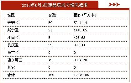 6月5日南宁市商品房签约155套 存量房20套