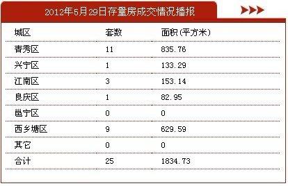 5月29日南宁市商品房签约193套 存量房25套