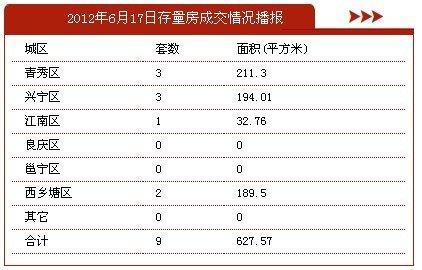 6月17日南宁市商品房签约5套 存量房9套