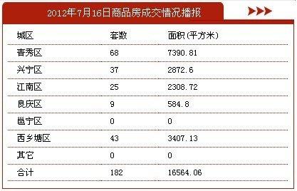 7月16日南宁市商品房签约182套 存量房21套