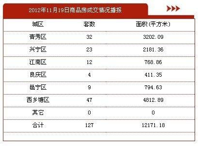 11月19日南宁市商品房签约127套 存量房38套