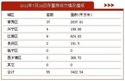 7月24日南宁市商品房签约377套 存量房55套