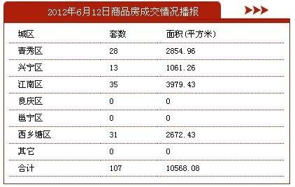 6月12日南宁市商品房签约107套 存量房21套