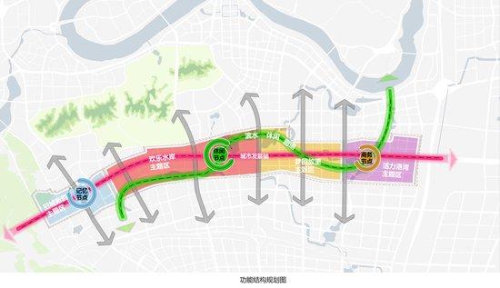 玉洞大道沿线功能结构规划图