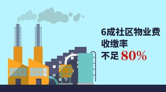 """6成社区物业费收缴率不足8成""""v社区难""""别墅困境社区来商住吗上海智慧能买图片"""