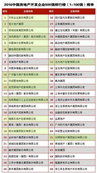 2016中国房开百强榜单公布 看看在南宁的有哪