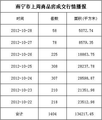 南宁市上周商品房签约1404套 存量房交易205套