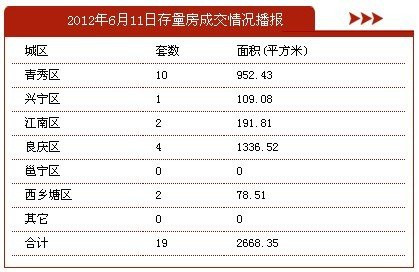 6月11日南宁市商品房签约145套 存量房19套