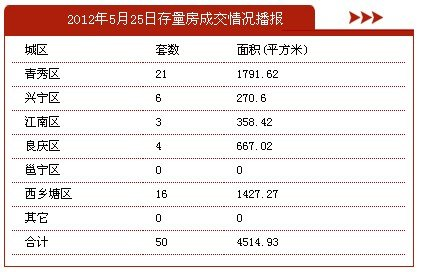 5月25日南宁市商品房签约165套 存量房38套