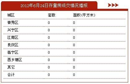6月24日南宁市商品房签约49套 存量房0套