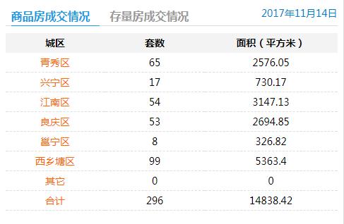 2017年11月14日商品房签约296套存量房交易71套