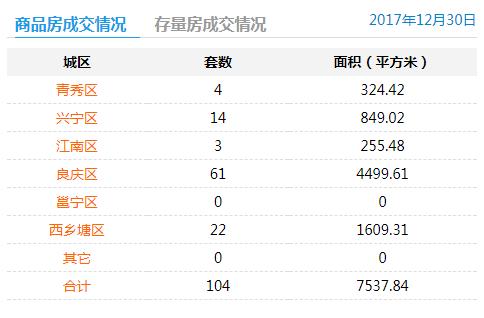 2017年12月30日商品房签约104套存量房交易0套