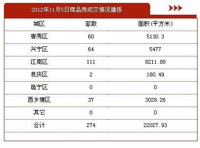 11月5日南宁市商品房签约274套 存量房42套
