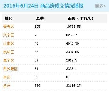 南宁市2016年6月24日商品房签约379套 存量房176套