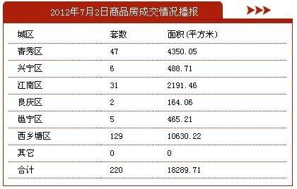 7月2日南宁市商品房签约220套 存量房33套