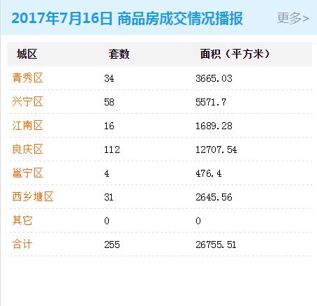 2017年7月16日商品房交易255套 存量房交易0套