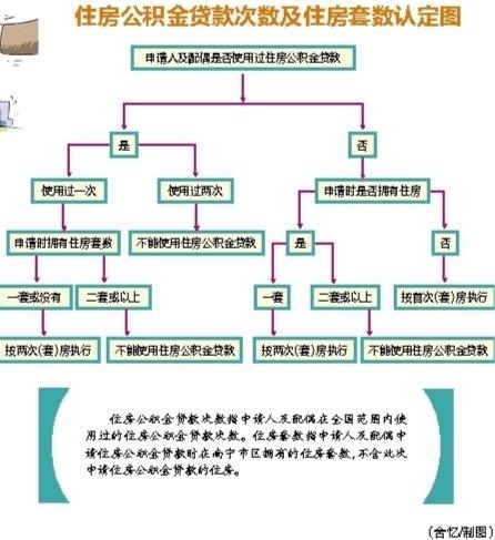 """南宁住房公积金区直分中心公积金贷款""""认房又认贷"""""""