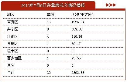7月9日南宁市商品房签约220套 存量房30套