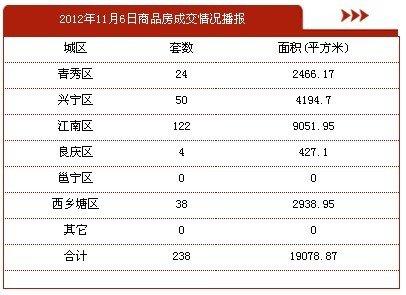 11月6日南宁市商品房签约238套 存量房29套