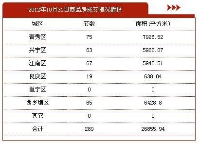 10月31日南宁市商品房签约289套 存量房55套