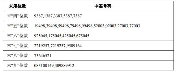 370197铁汉转债中签号查询 铁汉发债中签号共有37.29万个