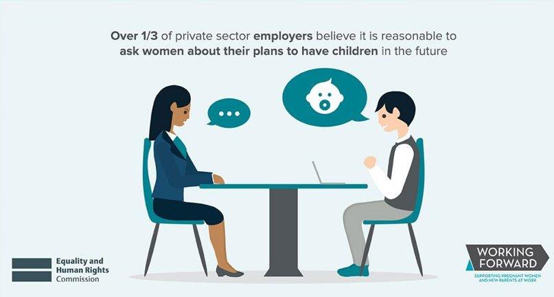 英国2018年调查£º三分之一(36%)的?#25509;?#38599;主认为£¬在招聘时询问妇女未来生育计划是合理的