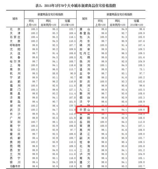 鹰城3月住宅价格下降 新建住宅环比下降0.2%