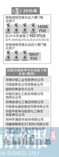 """河南发布2015年度纳税百强榜单 房企占""""半壁江山"""""""