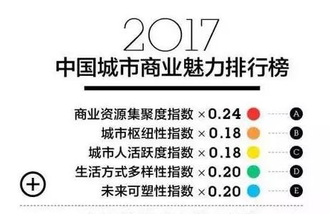 《2017中国城市商业魅力排行榜》:平顶山为四线城市