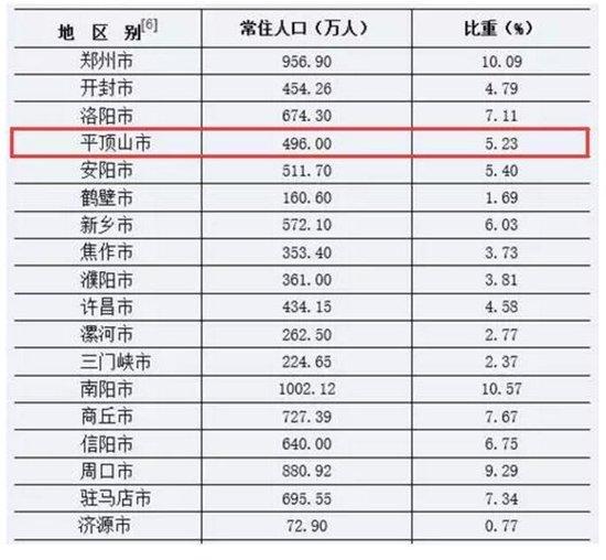 河南省统计局权威发布!平顶山市总人口青春49数量作文被窝是初中的坟墓图片