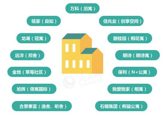 住房租赁市场将迎来大发展 未来我们怎样租房