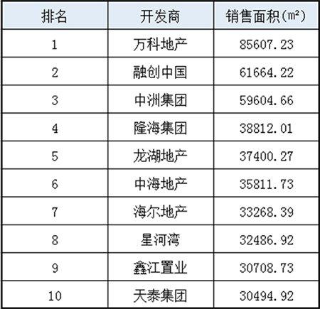 """""""银十""""青岛新房销量环比上涨19.49%完美收官 万科领衔销售榜"""