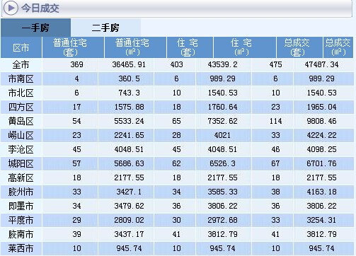 7月17日青岛新房成交475套