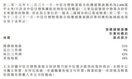 中海豪掷310亿收购中信物业组合 中信城再次易主更名
