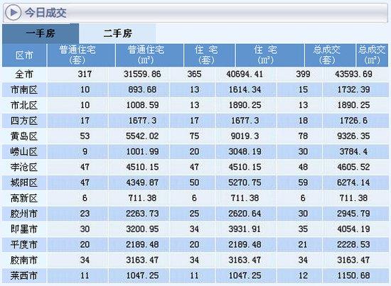 7月16日青岛新房成交399套