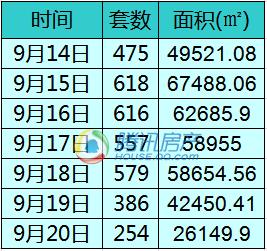 """""""金九""""利好持续发力  上周成交环涨7.43%城阳冲榜首"""