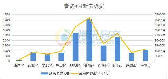 青岛新房成交止跌 8月环比上涨7.39%西海岸最热