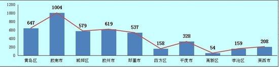 上周青岛楼市成交4409套 环比上涨6.32%