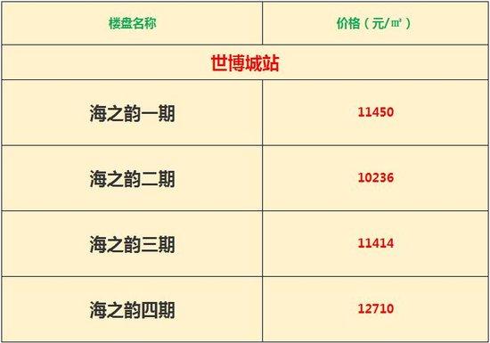 六号线开工!8月份西海岸地铁盘房价大全!(附沿线新盘)
